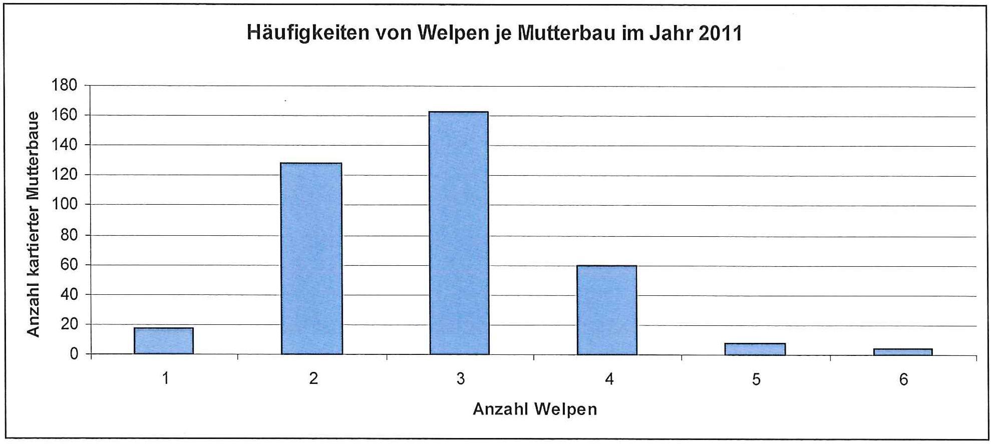 Häufigkeiten von Welpen je kartiertem Mutterbau (n=380)