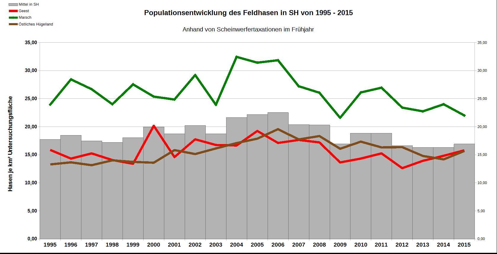 Populationsentwicklung des Feldhasen in SH von 1995 - 2015