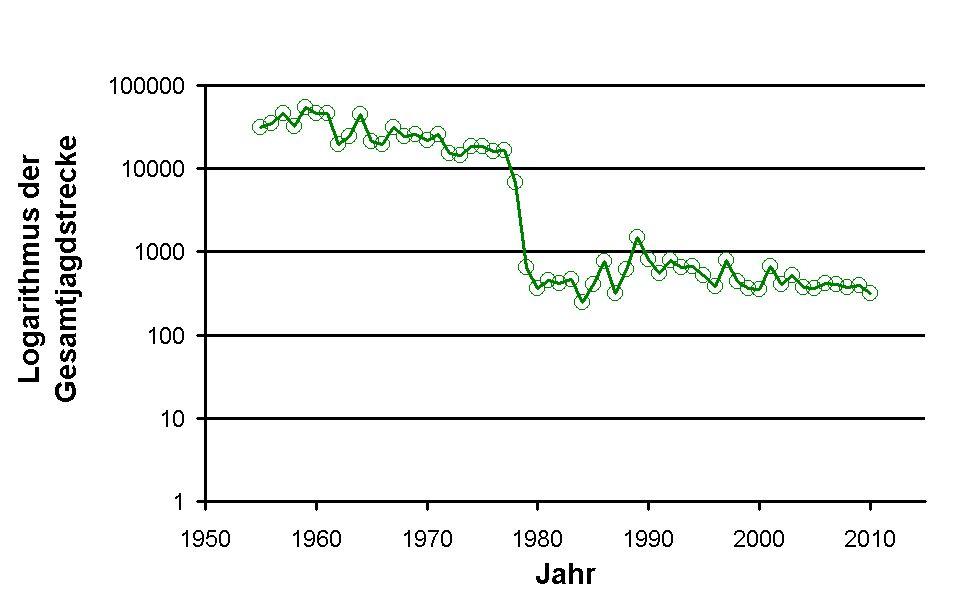 Jagdstrecke Rebhuhn. Daten: Jagdberichte des MLUR 1986-2010.