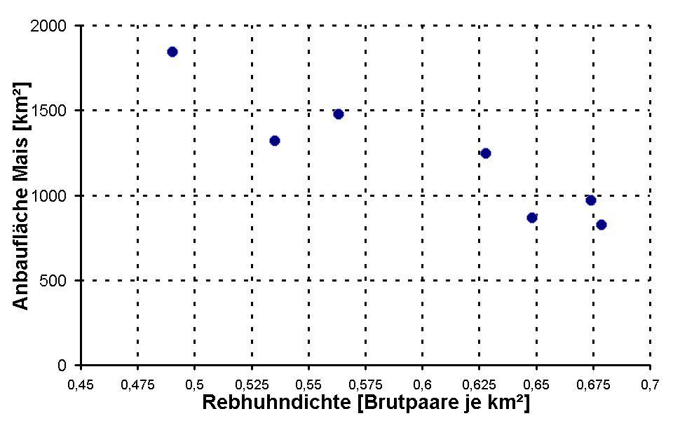 Anbauentwicklung: Entwicklung der Stilllegungsflächen und Brachen und des Maisanbaues in SH von 2003-2011. Datenquelle: Statistikamt Nord 2004-2011.