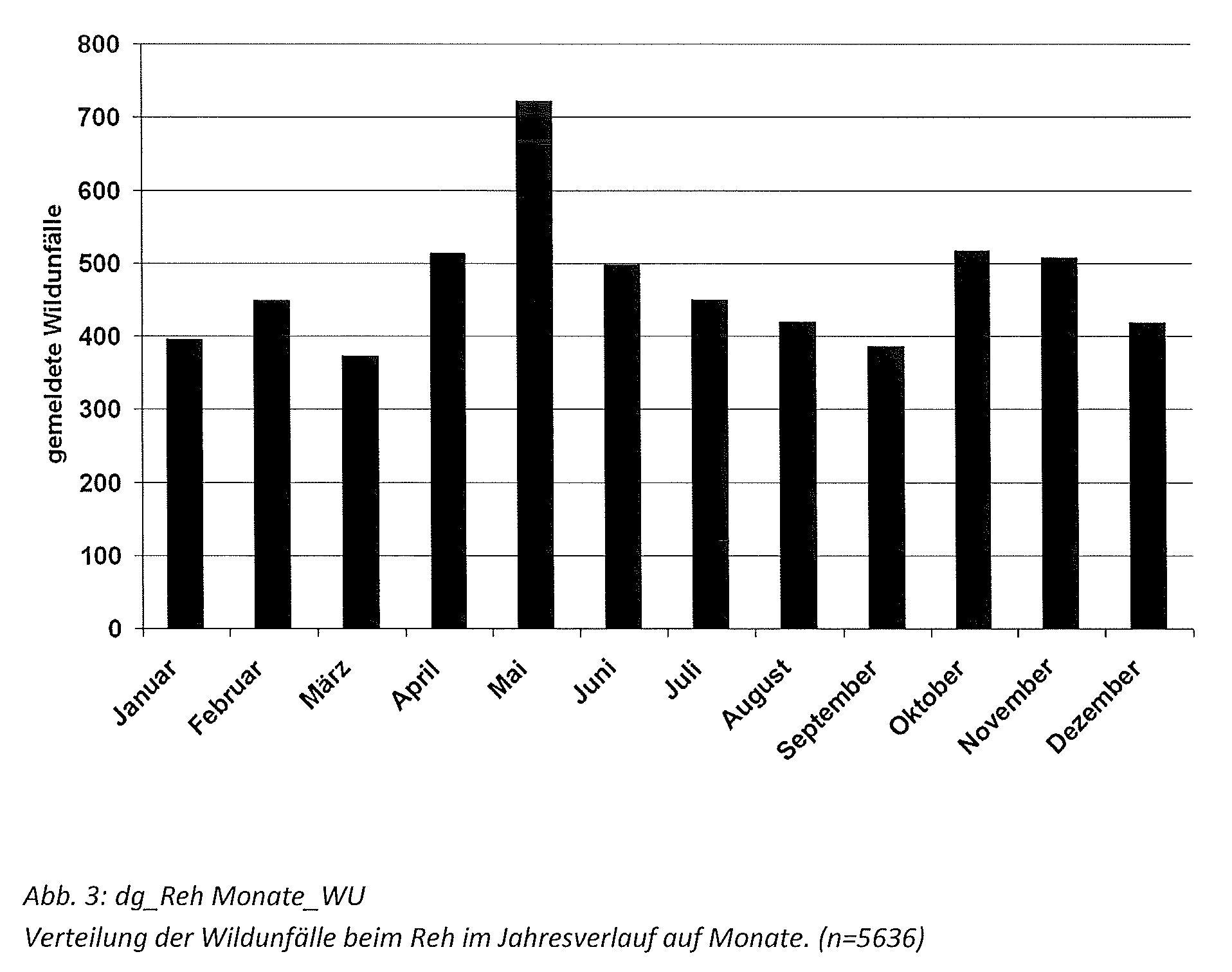 Verteilung der Wildunfälle beim Reh im Jahresverlauf auf Monate. (n=5636)